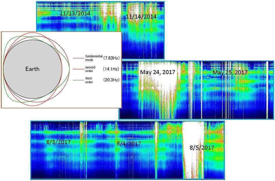 Schumann resonance spike